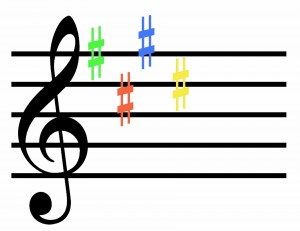 Key Signature Games